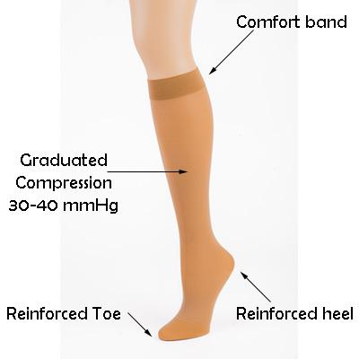 afcbdbd3e5 Compression Stockings - Knee High 30-40 mmHg | Doctor Brace